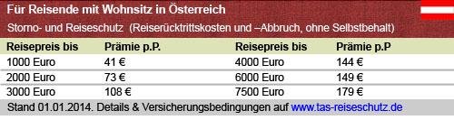 Preistabelle Österreich